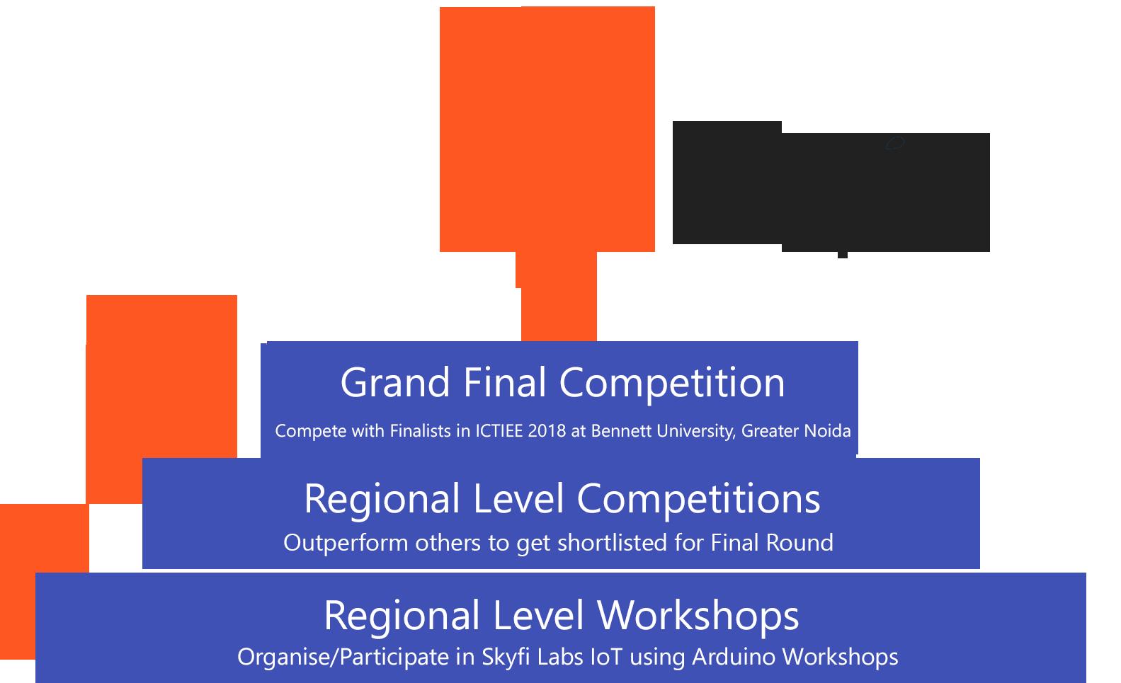 Roboversity IUCEE Challenge - Organize Workshop