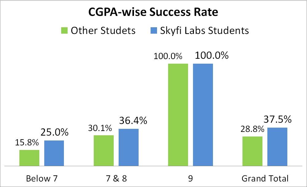 Grade Analysis