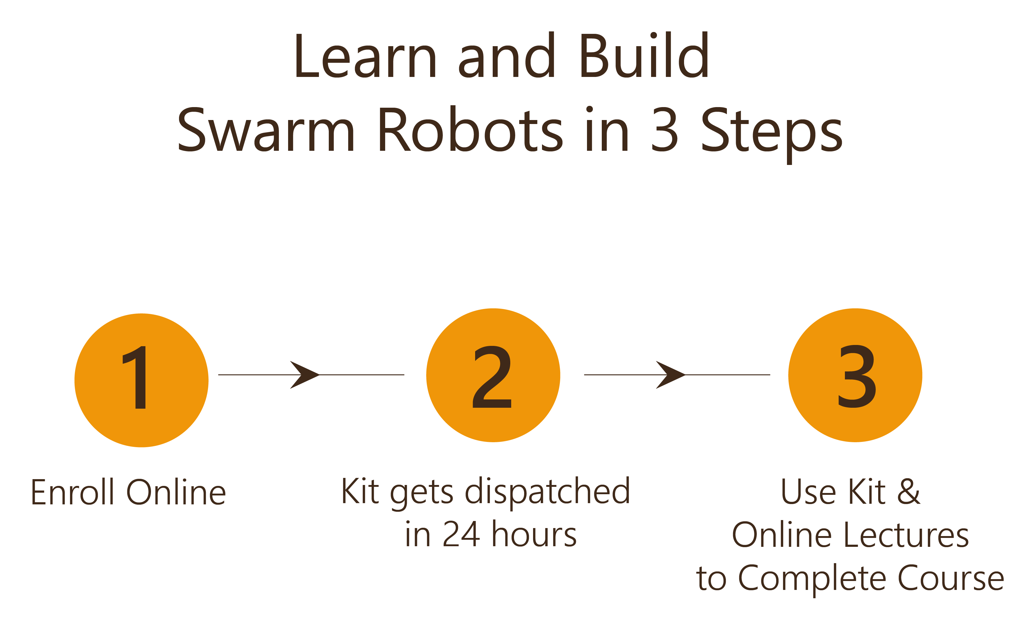 Learn and Build Swarm Robots in 3 Steps