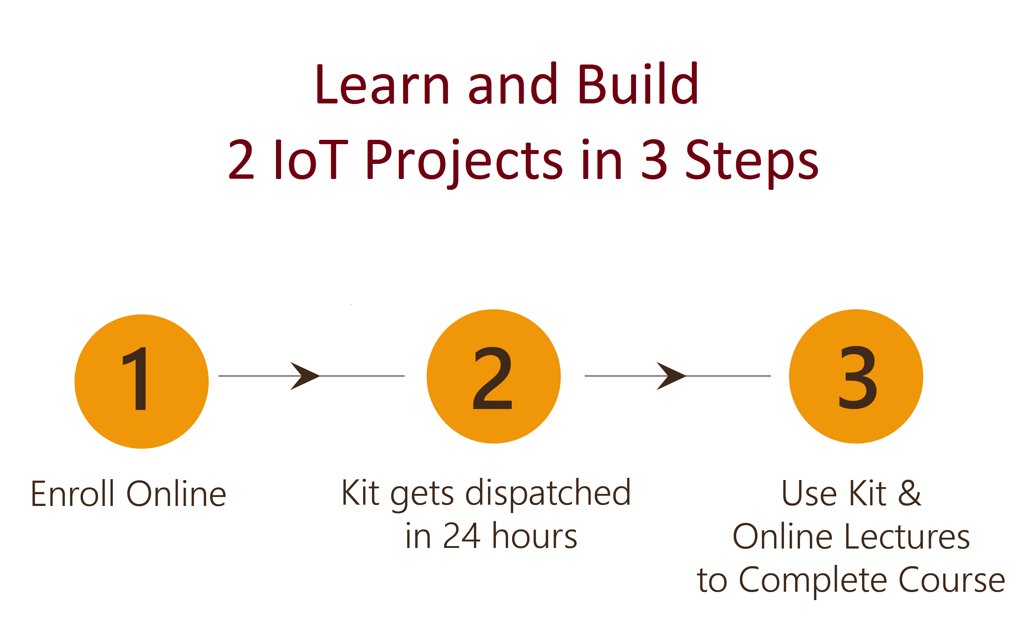 Design and Build 2 IoT Projects in 3 Steps