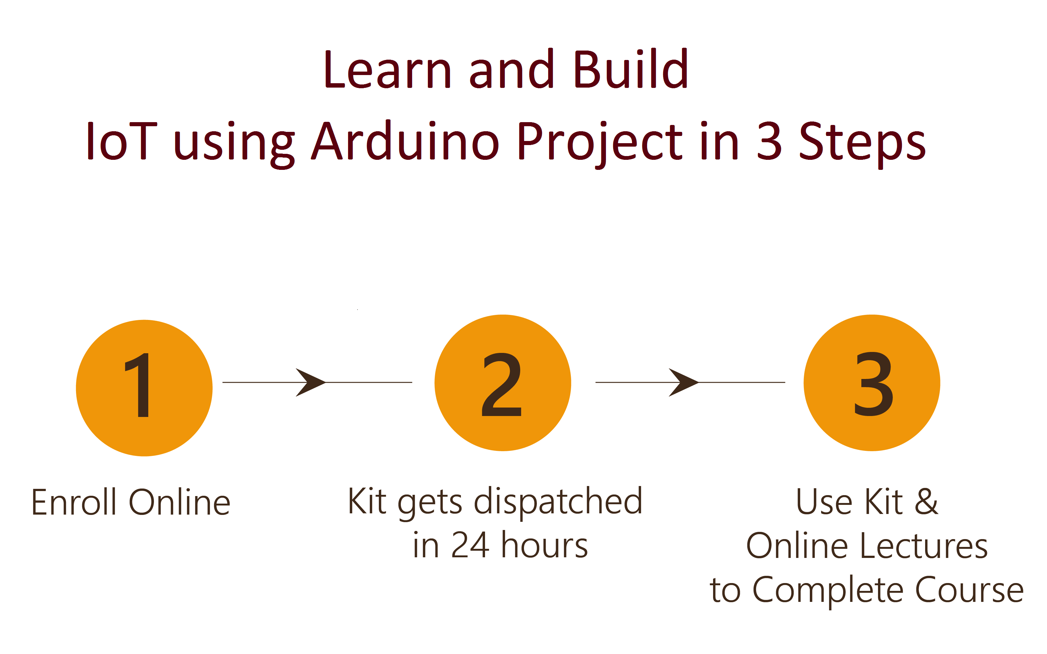 Design and Build IoT using Arduino Project in 3 Steps