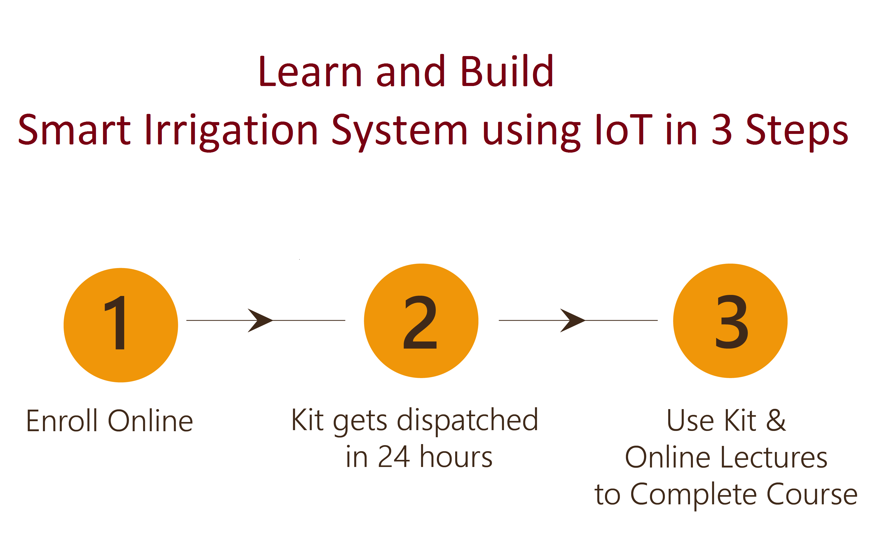 Design and Build Smart Irrigation System using IoT Project in 3 Steps