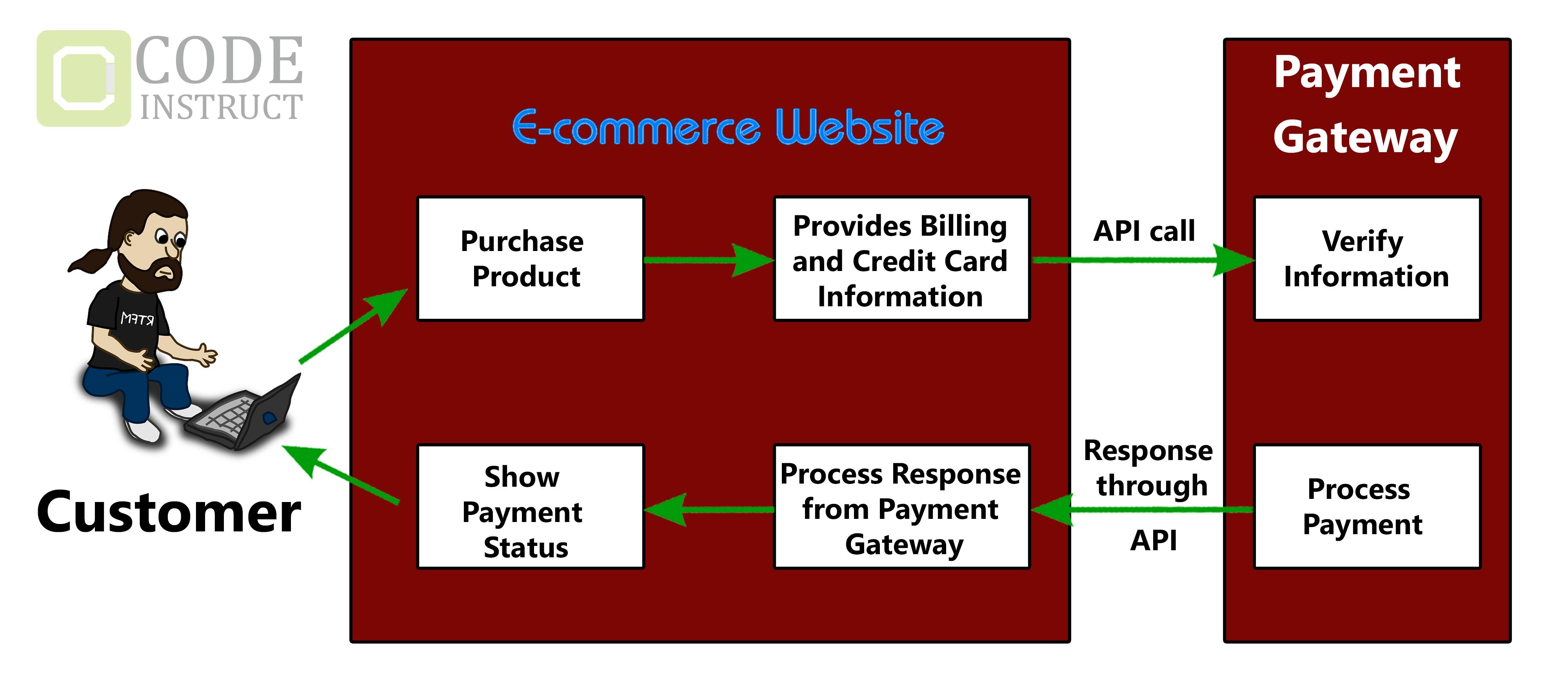 API sample e-commerce example