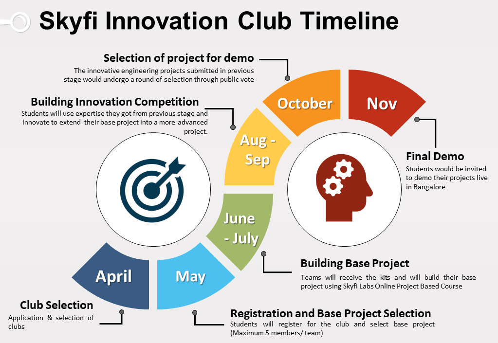 Skyfi Innovation Club Schedule