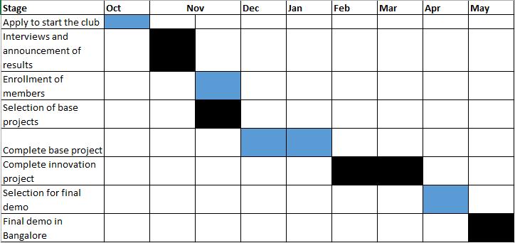 Skyfi Innovation Club Schedule