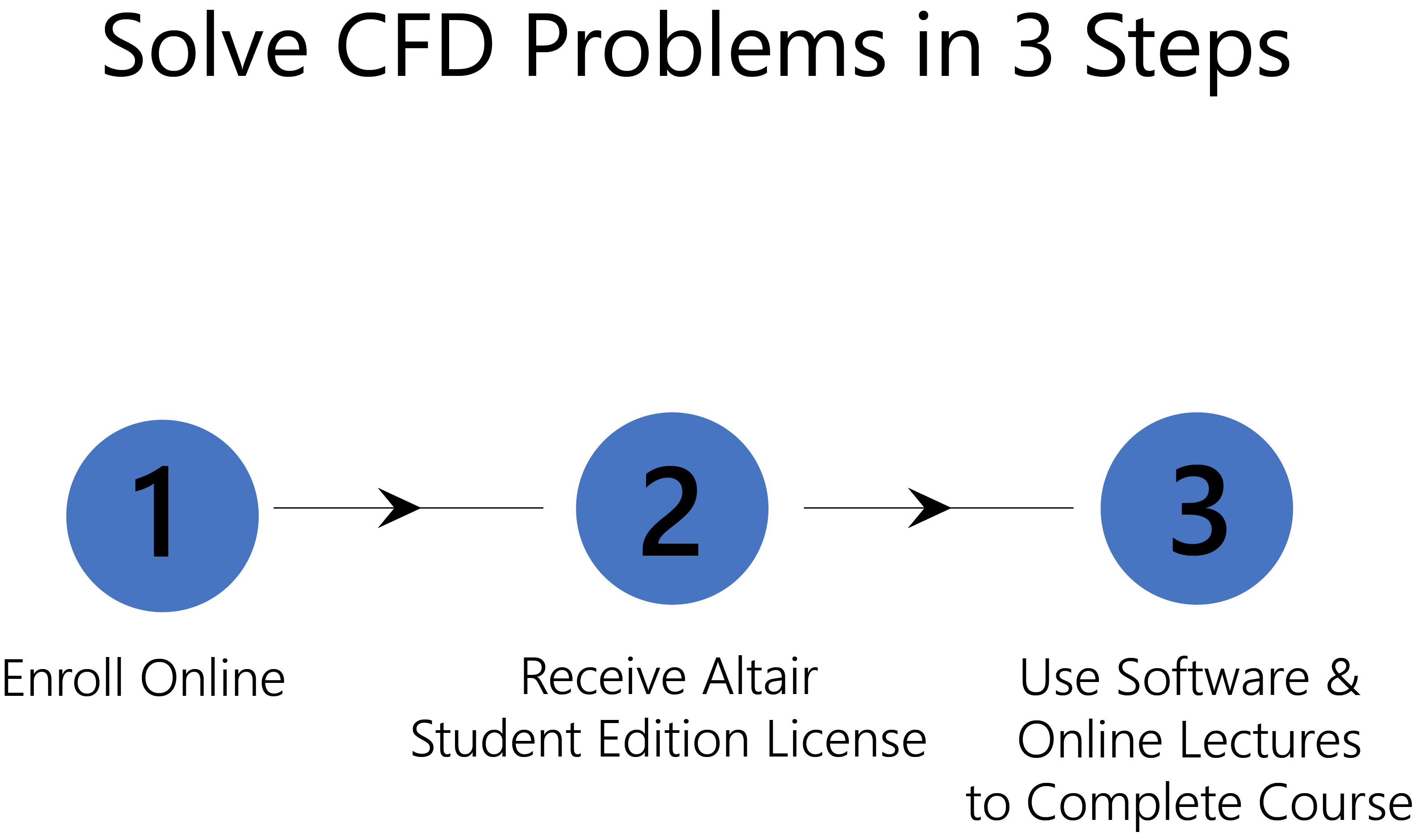 cfd project in association altair engineering online course how to do the online course solve cfd problems