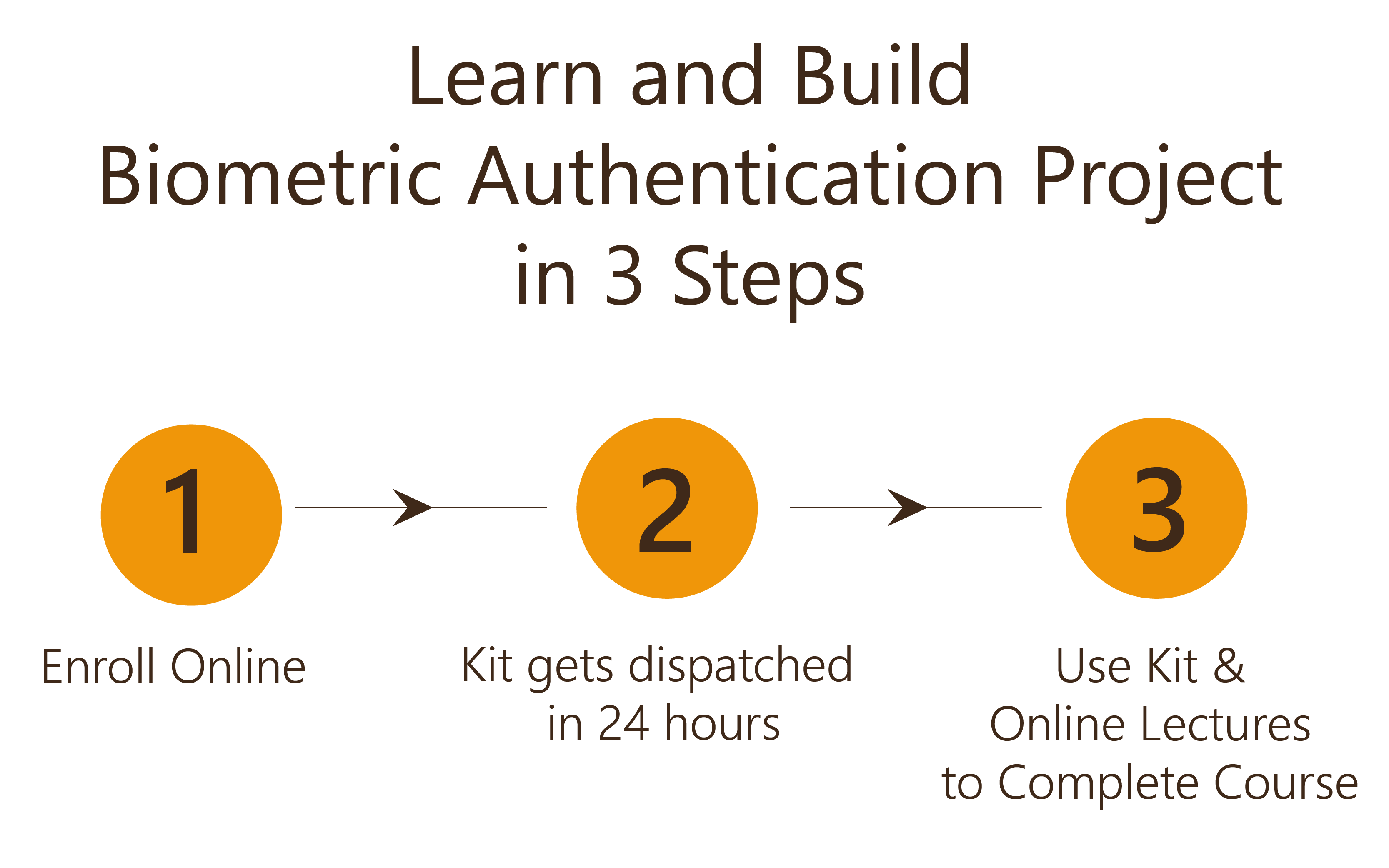 Learn and Build Biometric Authentication Project in 3 Steps
