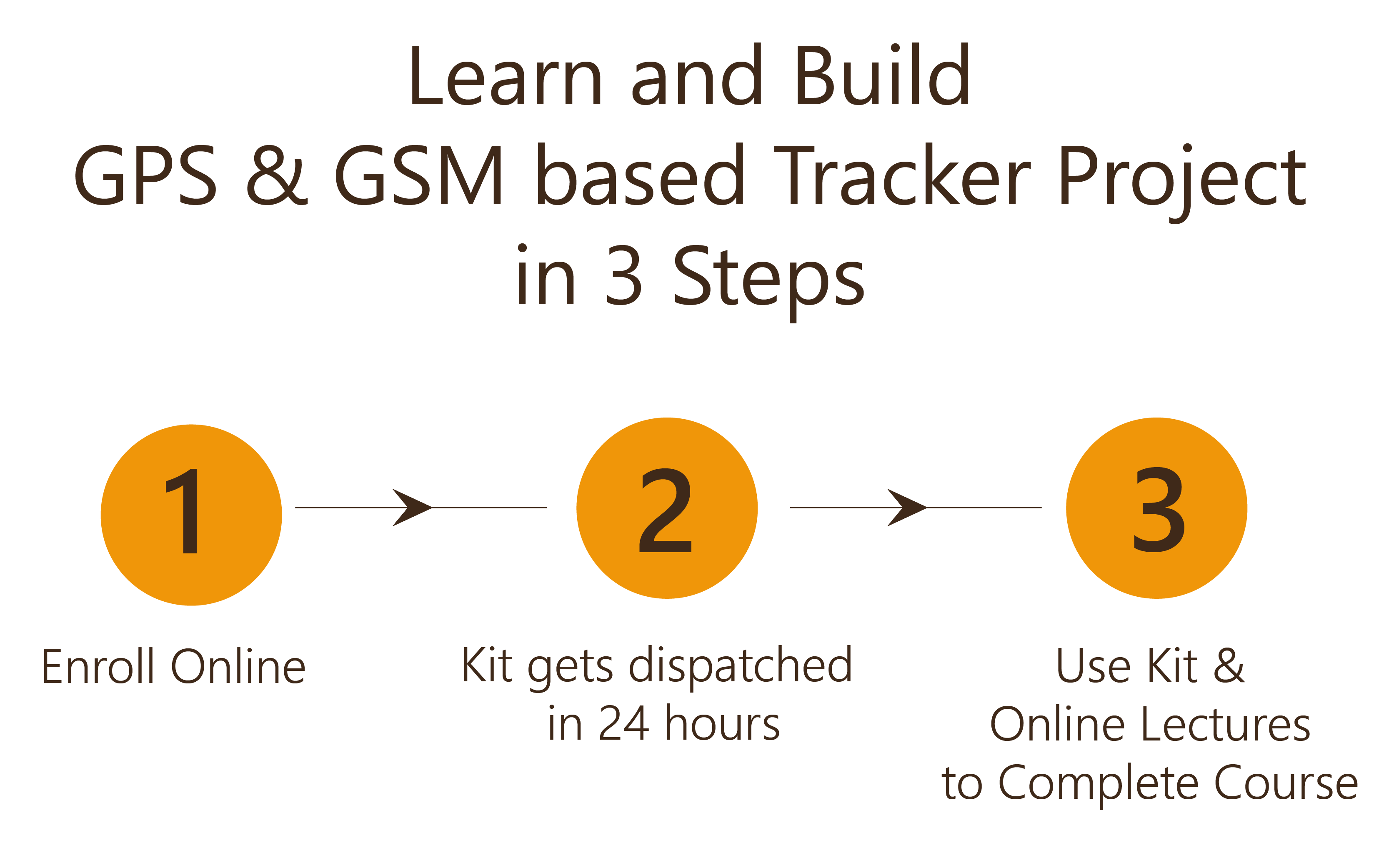 Learn and Build GPS & GSM Tracking Project in 3 Steps