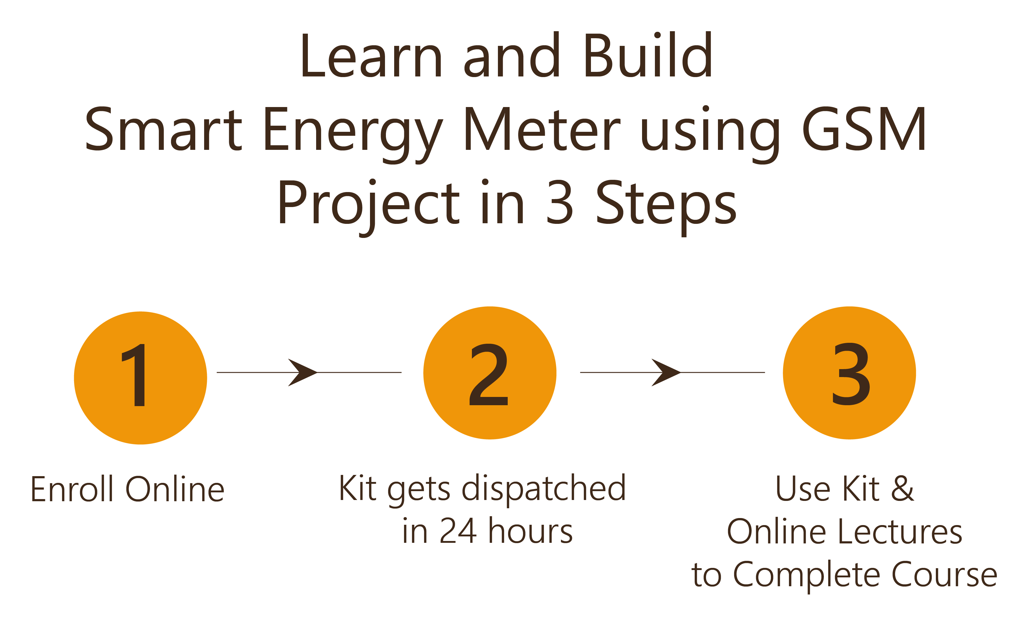 Learn and Build Smart Energy Meter using GSM Project in 3 Steps