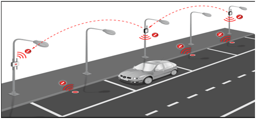 Automatic Smart Parking System using IoT