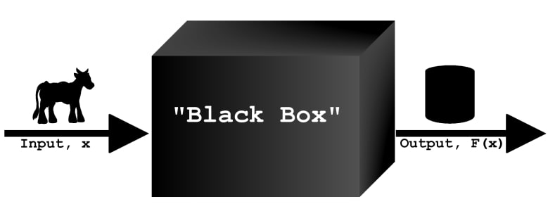 Black Box for RC Aircrafts