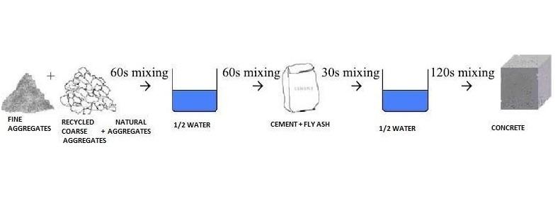 Two Stage Mixing Approach
