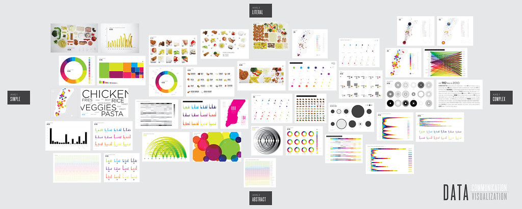 Data visualization using JAVA