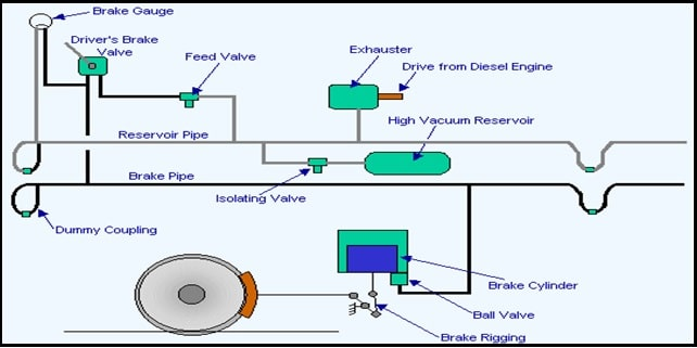 Design and Fabrication of Vacuum Brake system