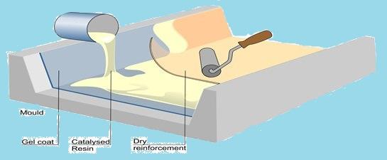 Glass Hybrid Fibres Epoxy Composite Material using Hand Layup Method