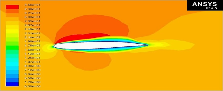 Flow Simulation (CFD) and Shape Optimization of an Airfoil