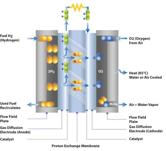 A fuel cell electrochemical system