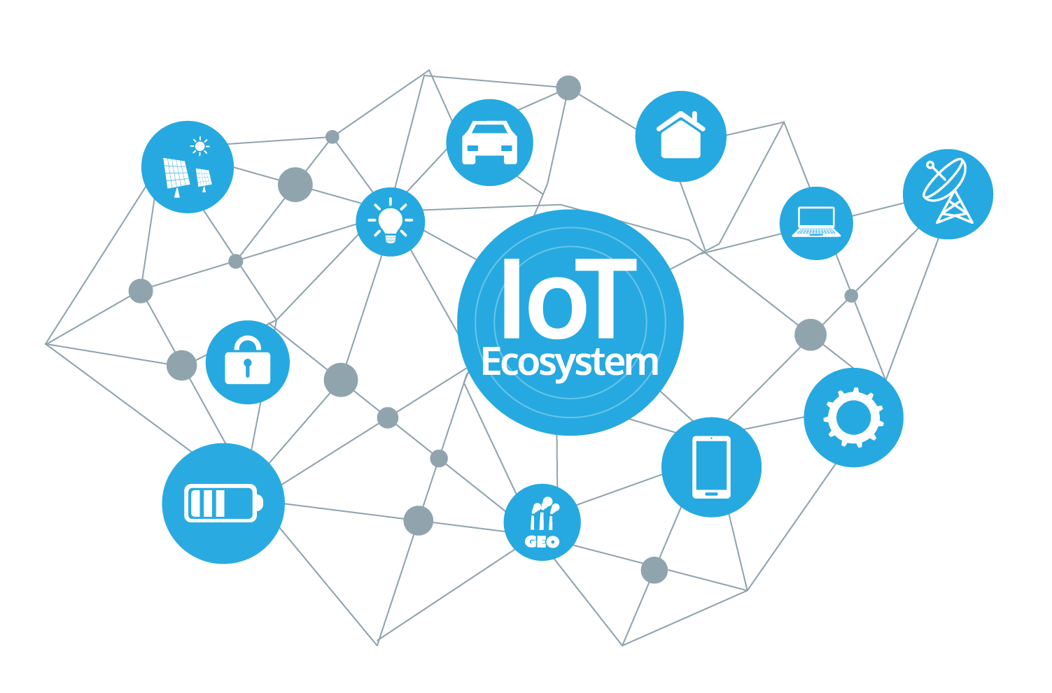 Why should you do mini/ final year projects on IoT?
