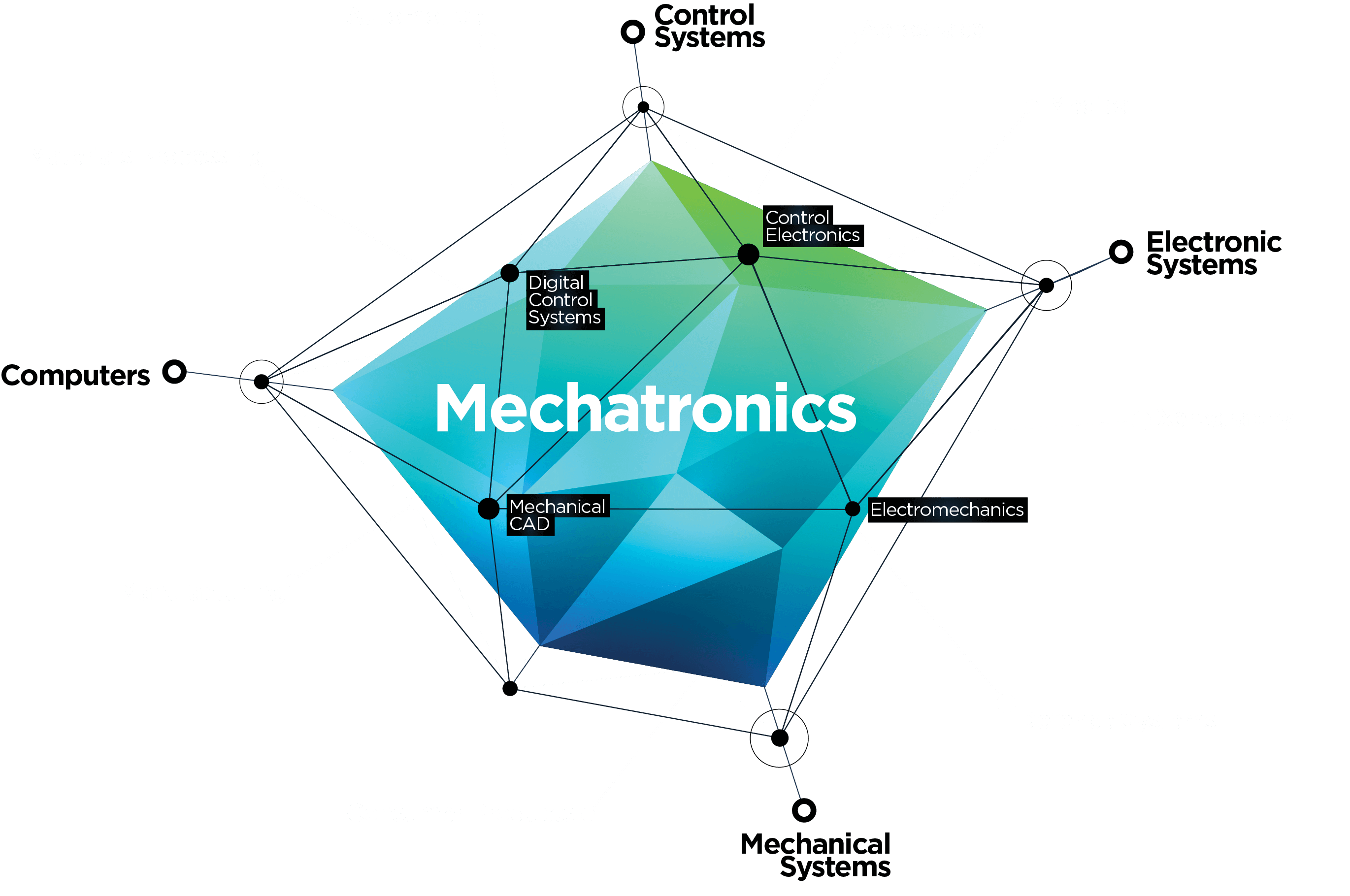 Good Mechatronics Projects for Engineers and Hobbyists
