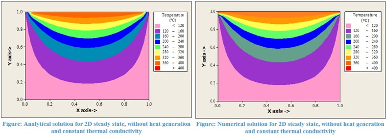 Temperature Distribution over a 2D Flat Plate