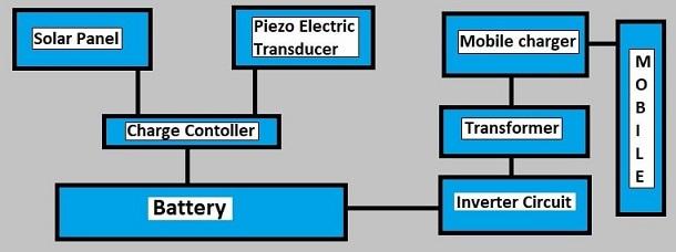 Solar-Piezo Mobile Charger