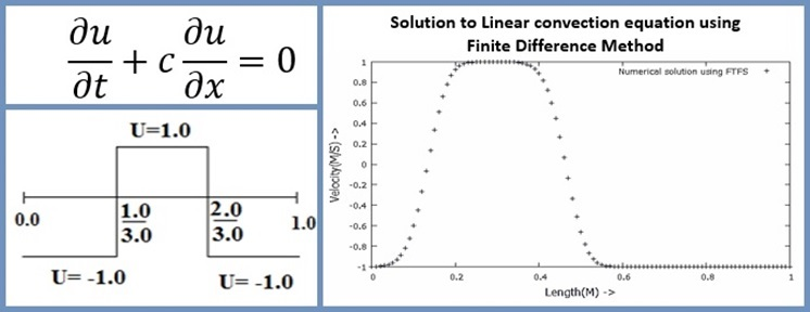 Understanding The Finite Difference Method by Solving