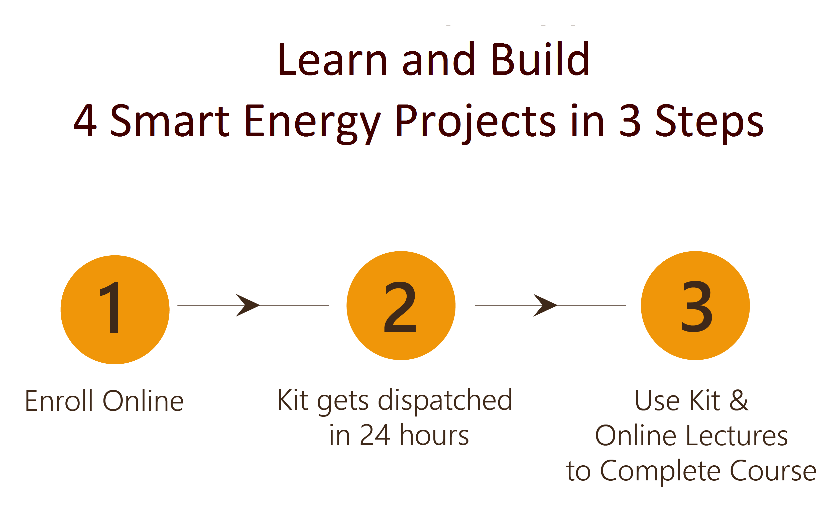 Design and Build 4 Smart Energy System Projects in 3 Steps