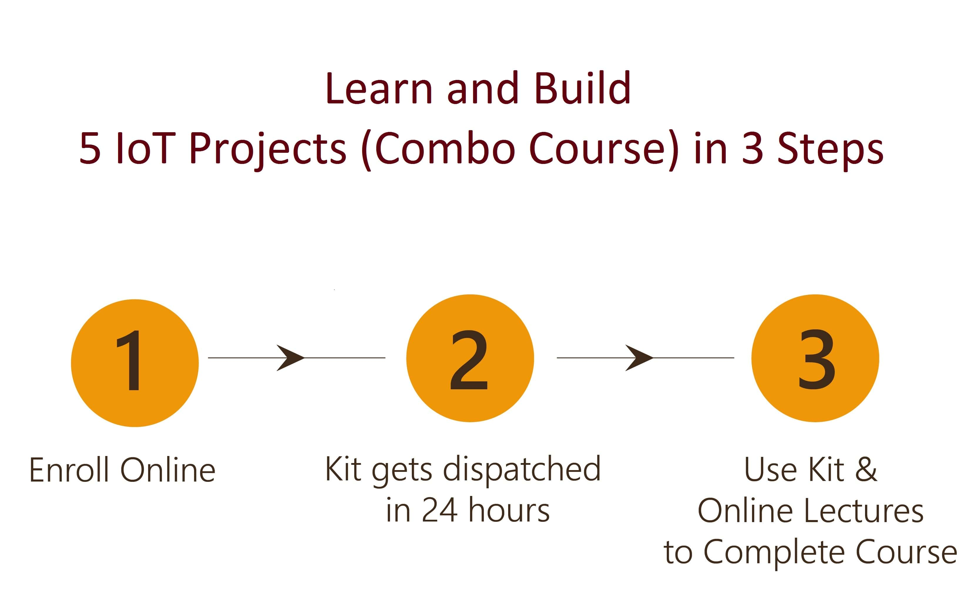 Design and Build 5 IoT Projects(Combo Course) in 3 Steps