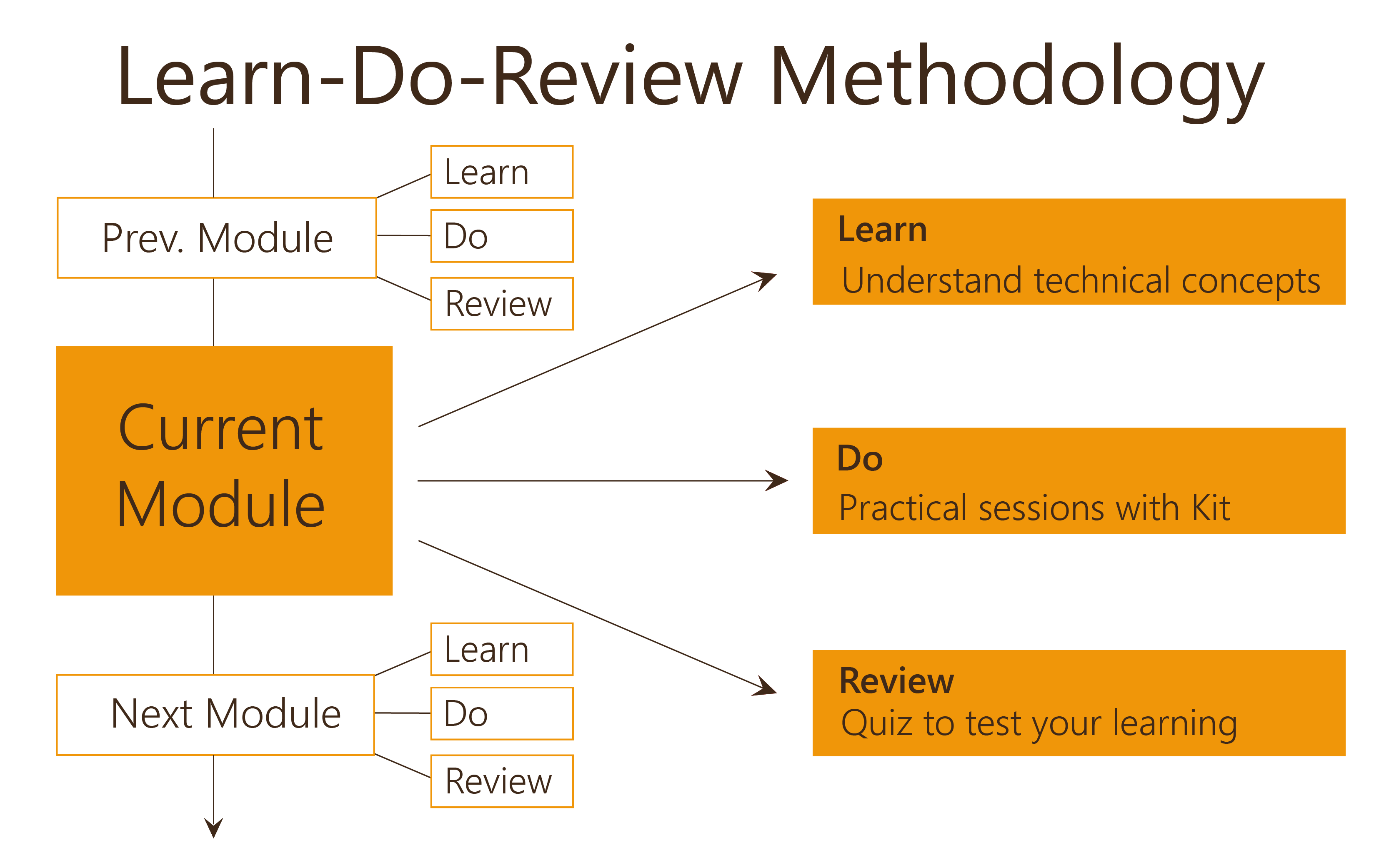 Learn Do Review Methodology