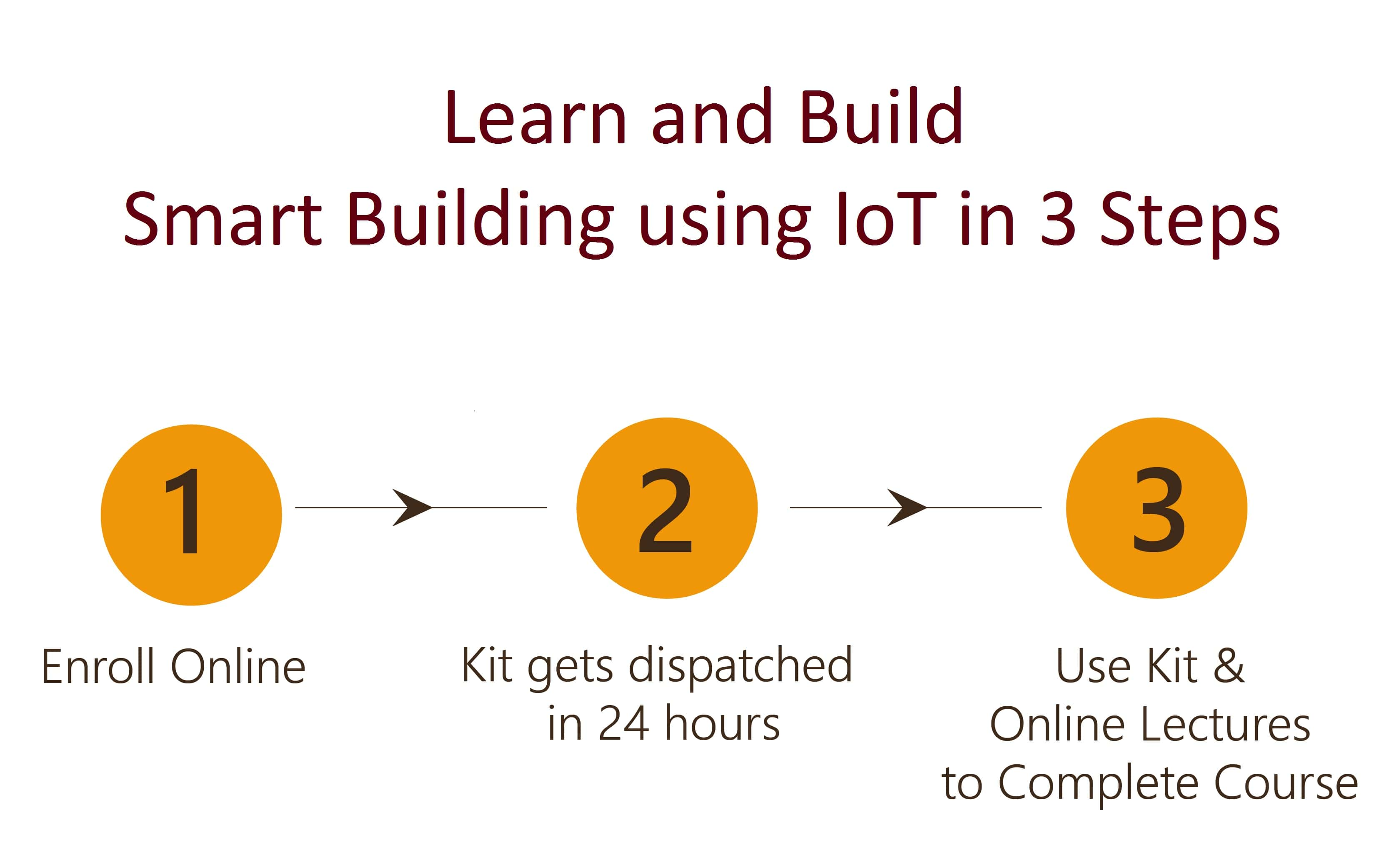 Design and Build Smart Building using IoT Project in 3 Steps