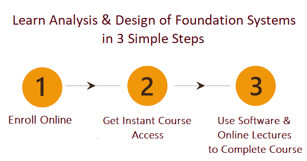 Learn and Develop Structural & Foundation Analysis Project in 3 Steps