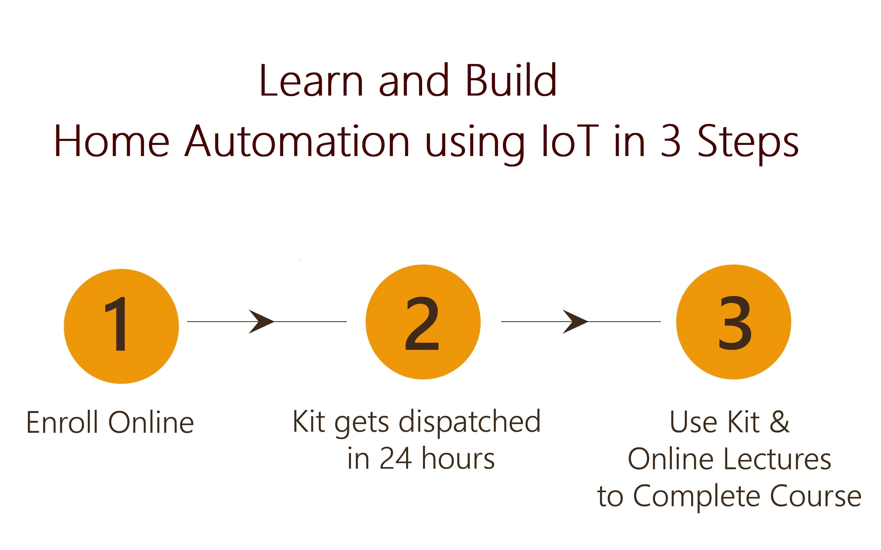 Design and Build Home Automation System using IoT Project in 3 Steps