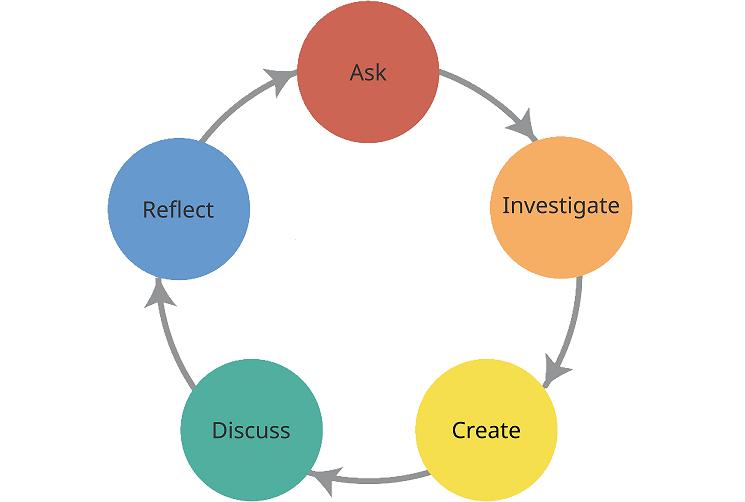 Robotics Inquiry based learning