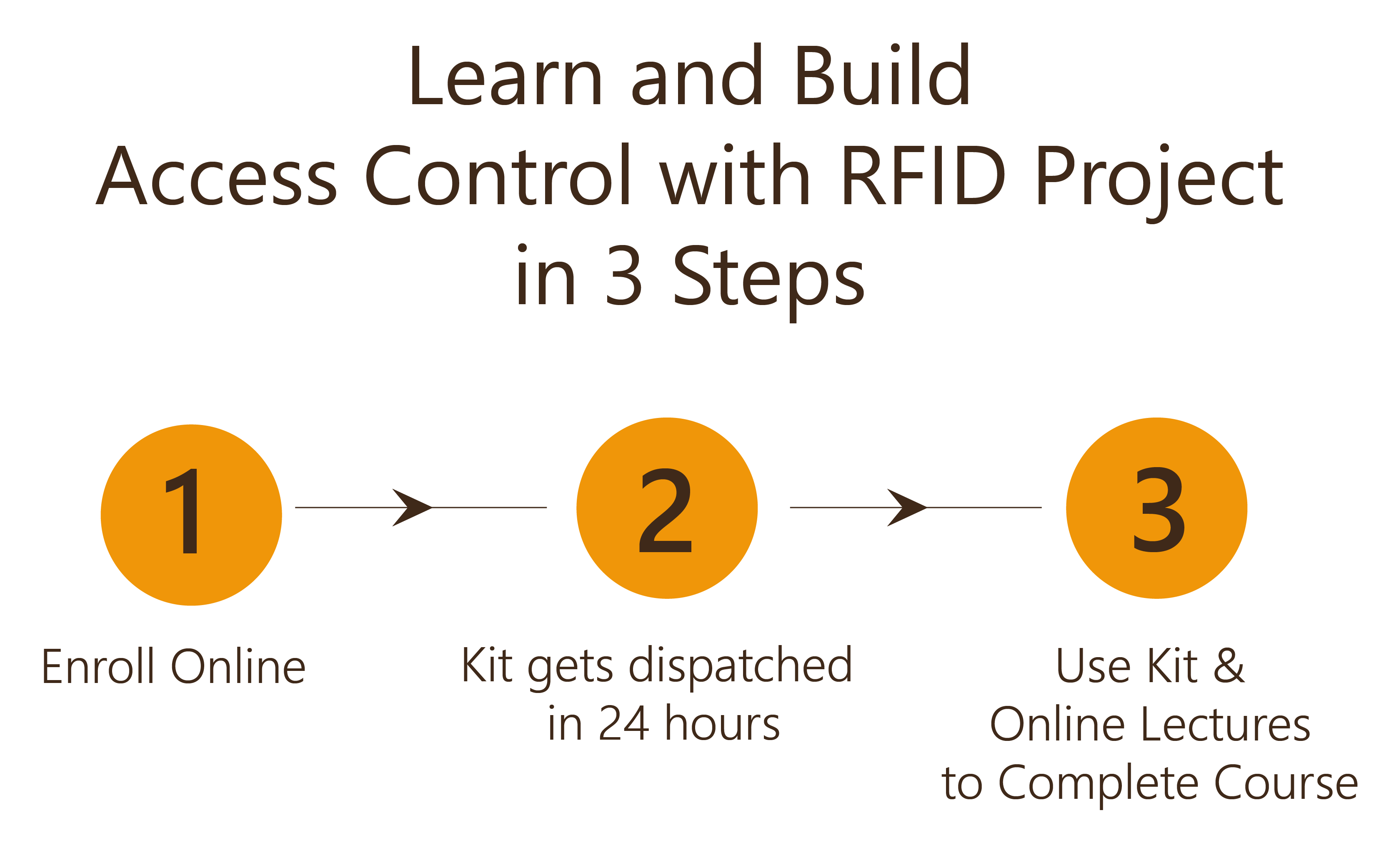 Learn and Build Access Control with RFID Project in 3 Steps