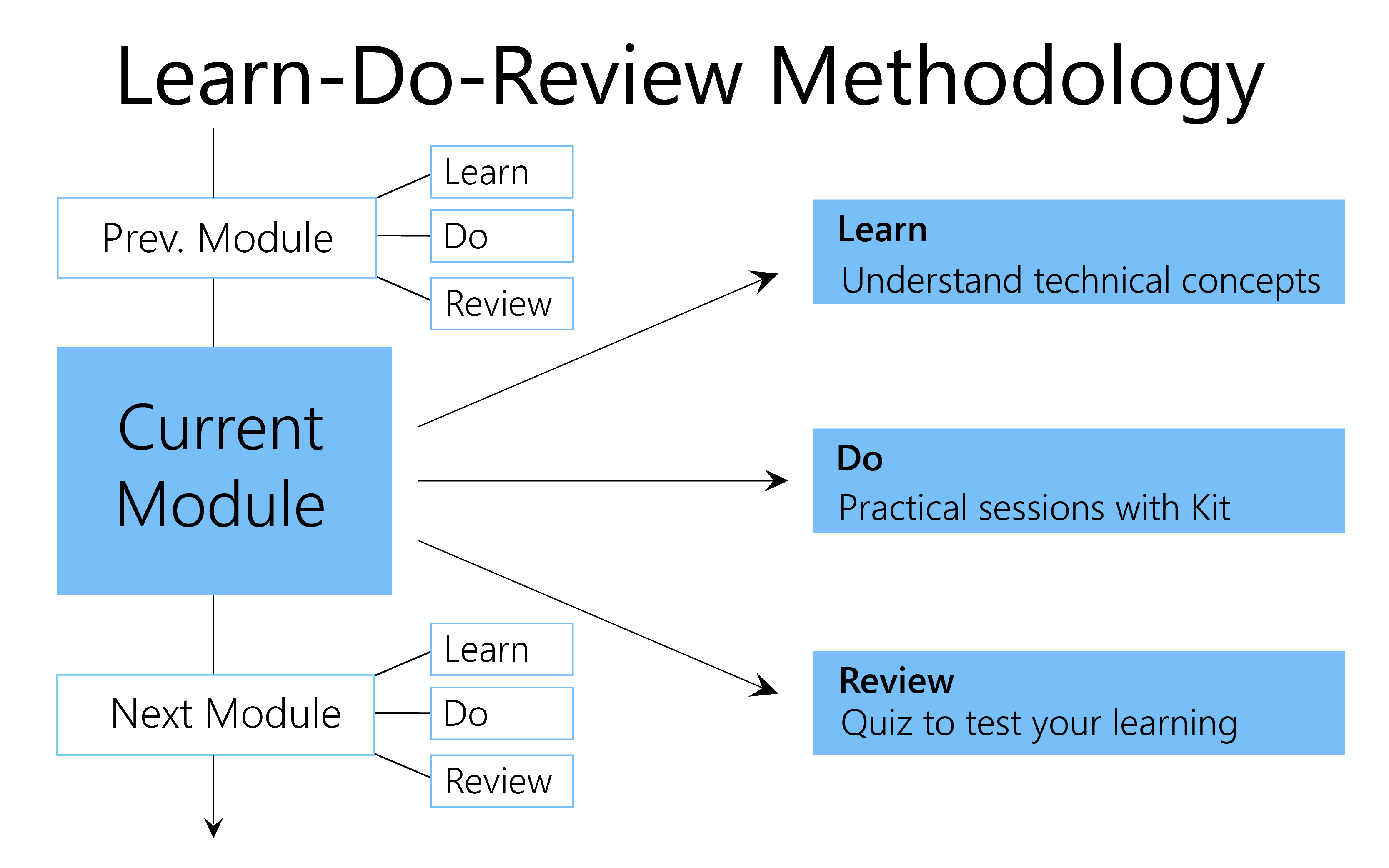 Learn-Do-Review Methodology