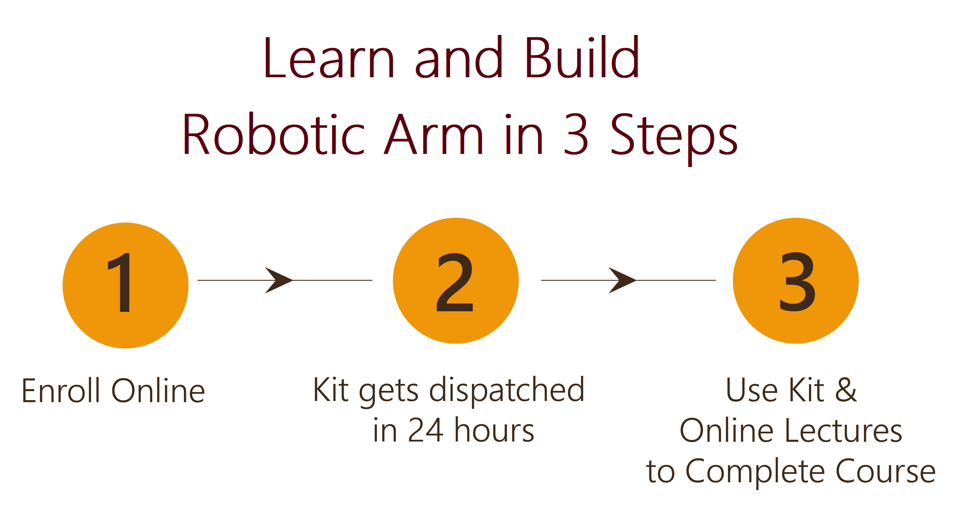 Learn and Build Robotic Arm Project in 3 Steps