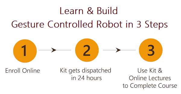 Learn and Build Gesture Controlled Robot in 3 Steps